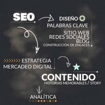 SEO. Search Engine Optimization. Desde el diseño web hasta la analítica. Mercadeo de Contenidos digitales.